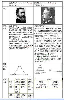 研究日誌: 符號學--皮爾斯與索緒爾二大理論