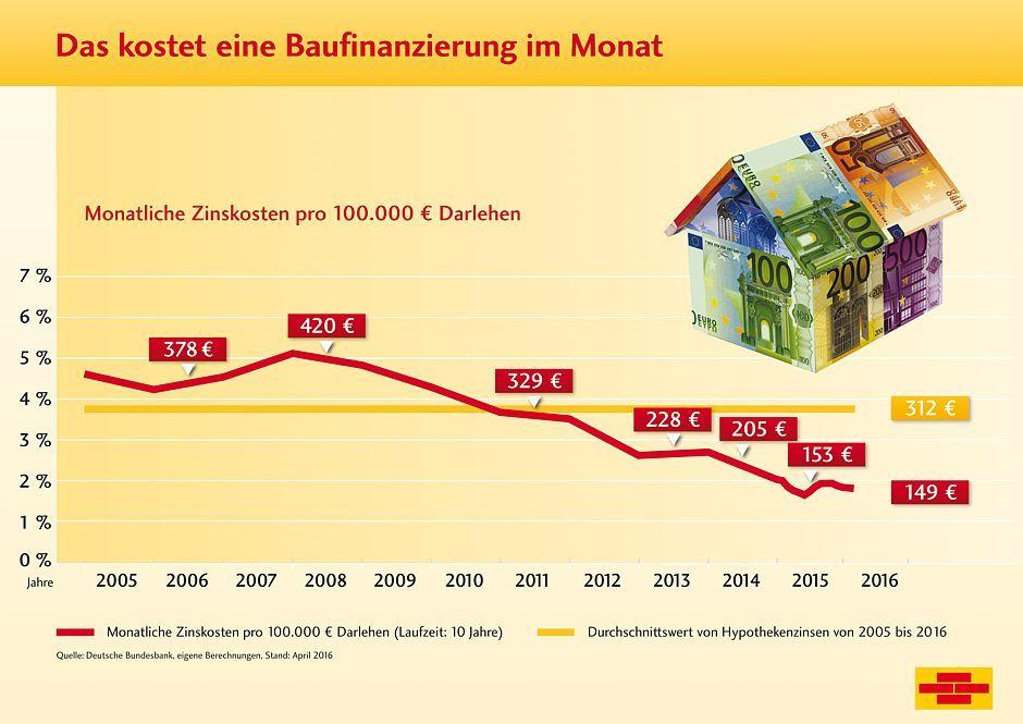 Immobilienfinanzierung Das kostet eine Baufinanzierung im