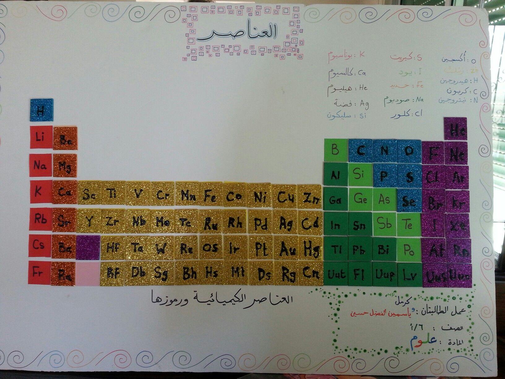 أسماء ورموز بعض العناصر الكيميائية Arabic Jokes Projects Periodic Table