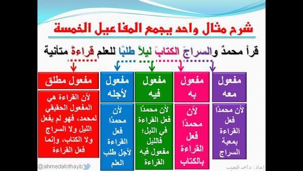 Pin By منى كريم On اللغة الام Learn Arabic Language Learning Arabic Language
