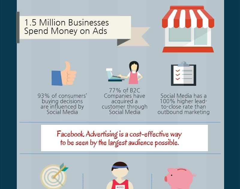 Benefits To Facebook Advertising Gethicker S Gatorgong In 2020 Facebook Advertising Local Business Advertising Facebook Marketing Business