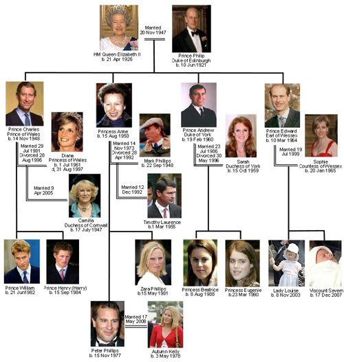 Royal Family Of England Family Tree Royal Family Tree Various