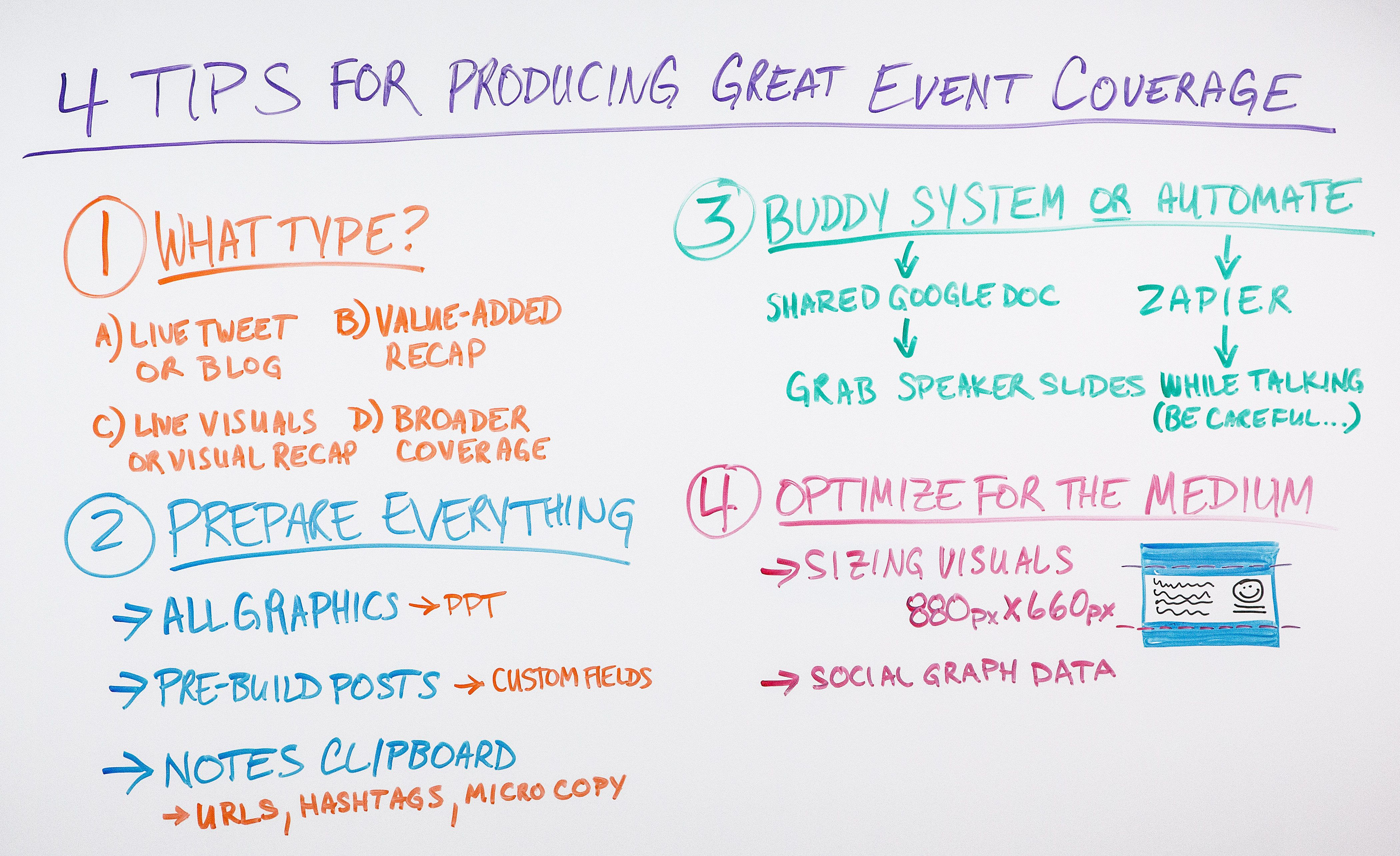 4 Tips For Producing Great Event Coverage Whiteboard Friday