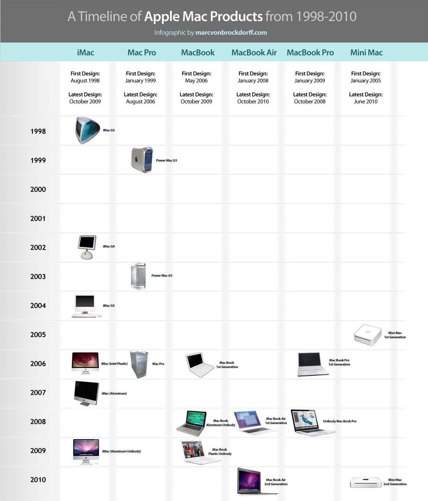 Apple products timeline | Infographics | Pinterest | Apple ...