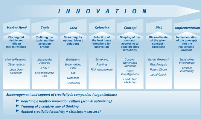 innovation process | good innovation process is only as good as ...