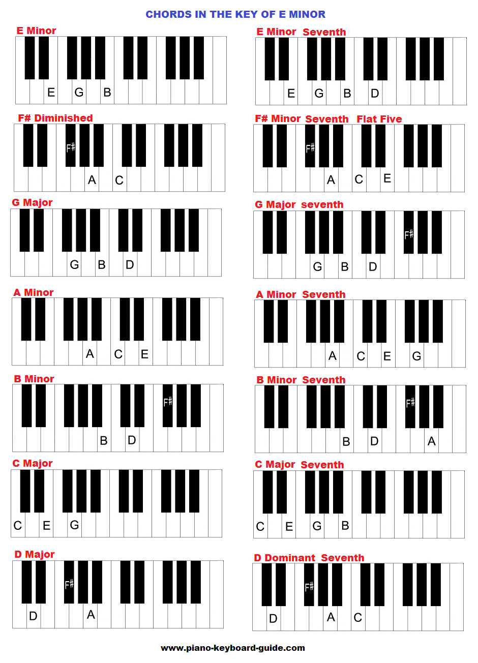 Pin on Chords & Scales