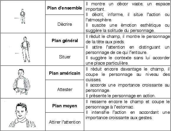 """Résultat de recherche dimages pour """"différents plans cadrages"""