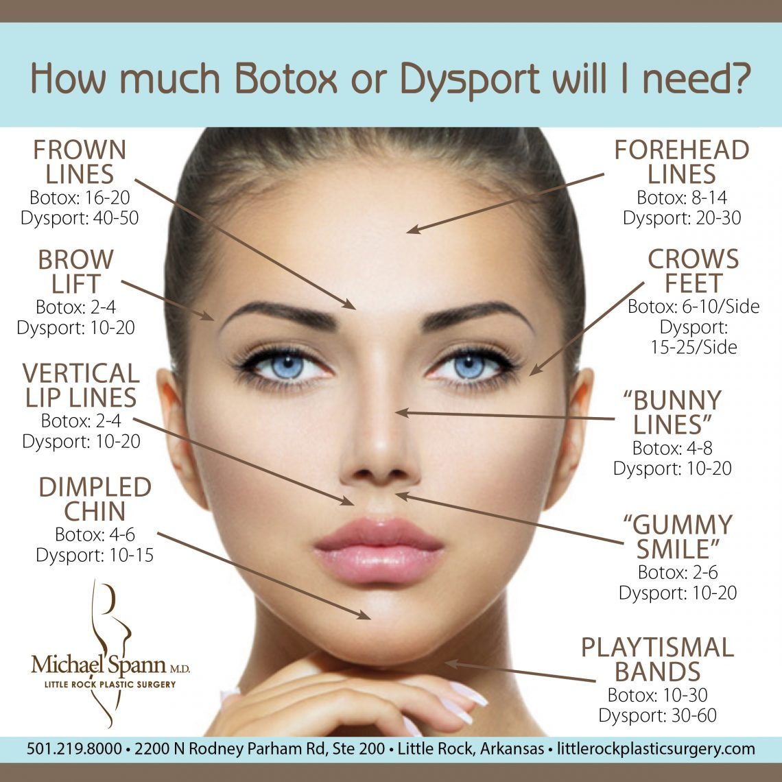 Why Don't I Love My Botox/Dysport Results? Botox face