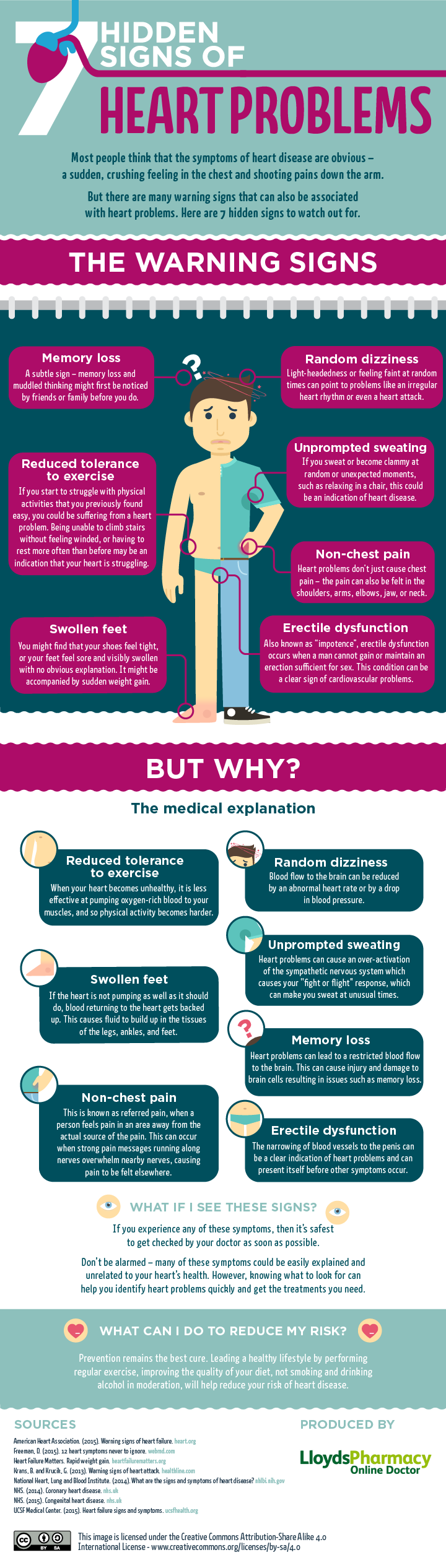 7 Hidden Signs Of Heart Problems Infographic Health Facts