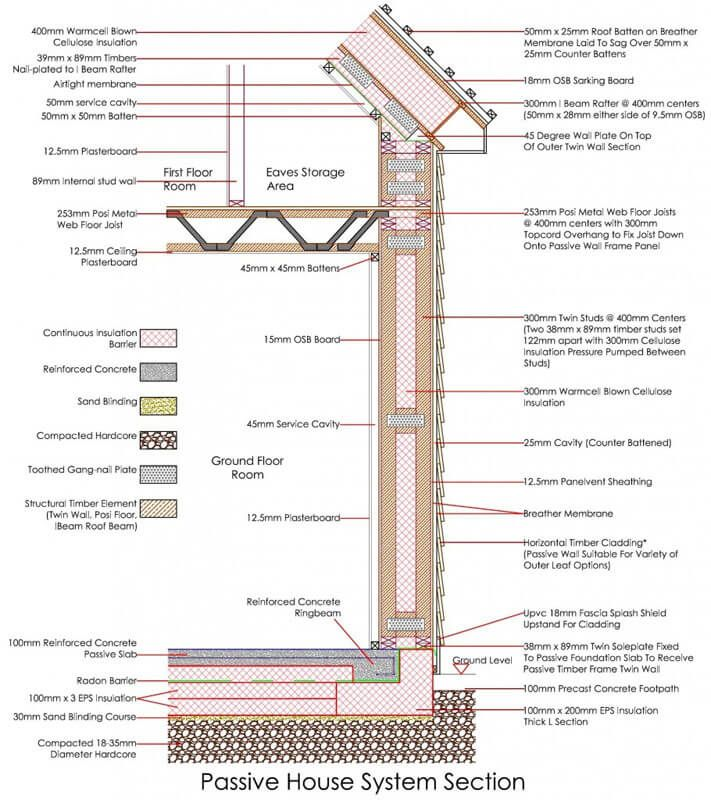 Passive Budget Build Package In 2020 With Images Passive House