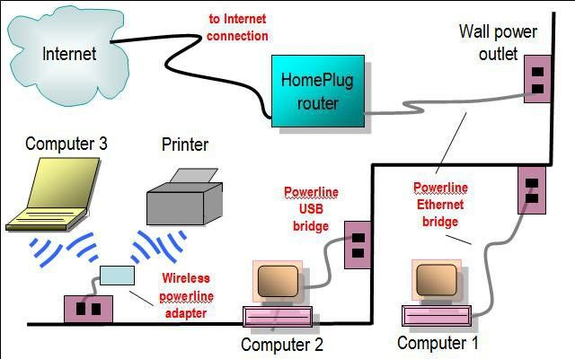Gallery of home network diagrams pinterest diagram and router this network diagram illustrates use of a homeplug gateway router as the central device of a phoneline home network layout some variations on this basic ccuart Gallery