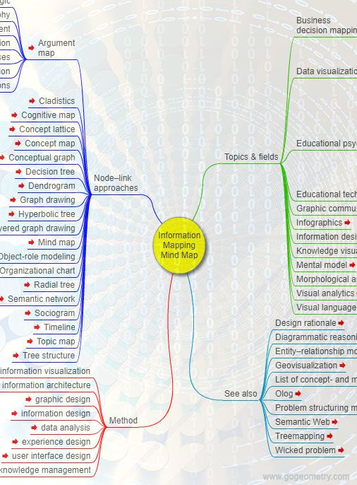 Information Mapping Mind Map Mind Maps Pinterest Mindfulness