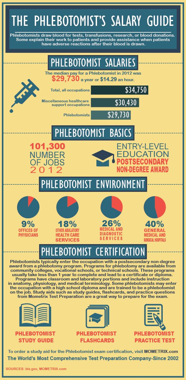 Phlebotomist Salary And Certification Review Phlebotomy