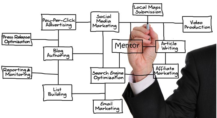 Local Internet Marketing Consulting | Inbound marketing ...