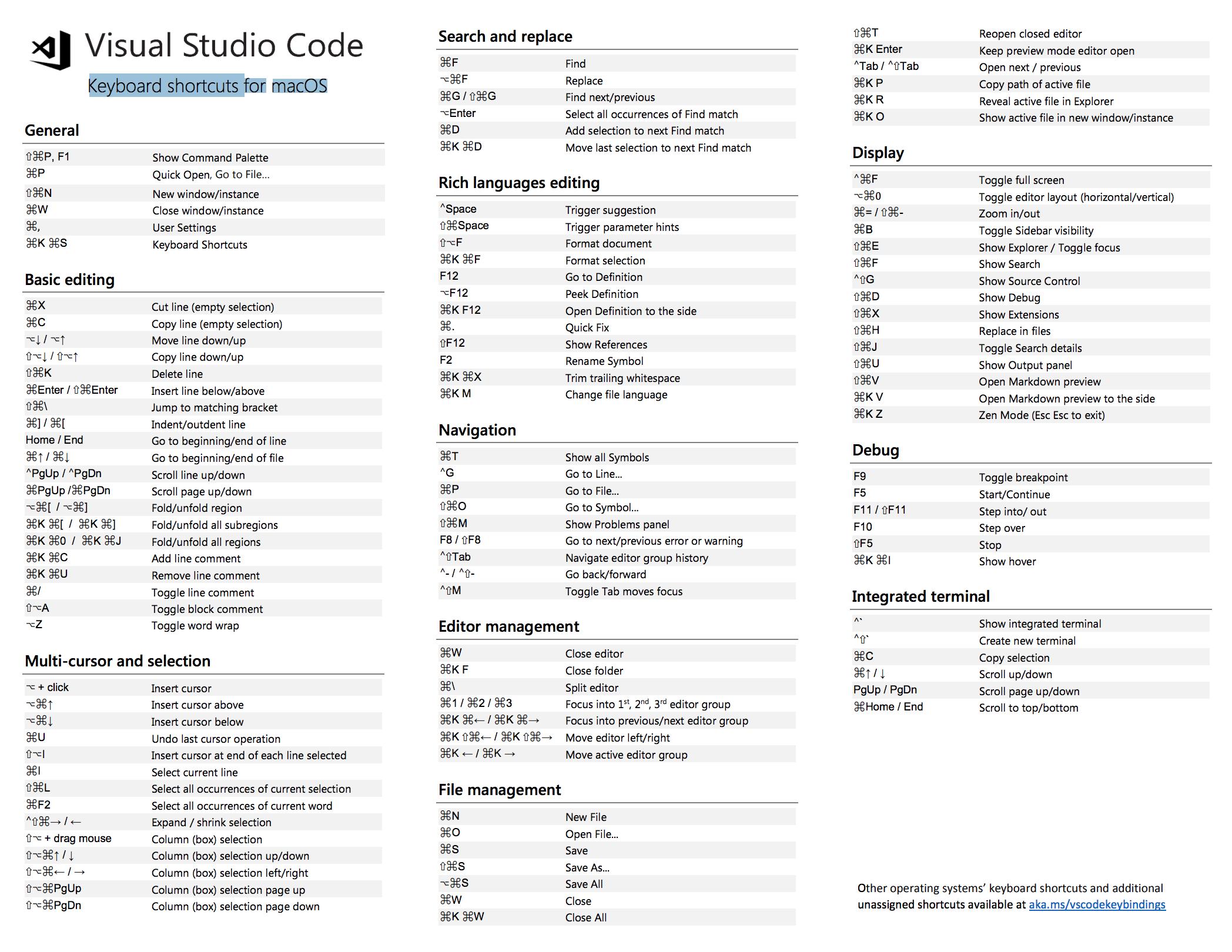 Visual Studio Code - Keyboard shortcuts - PDF | Comp Sci +