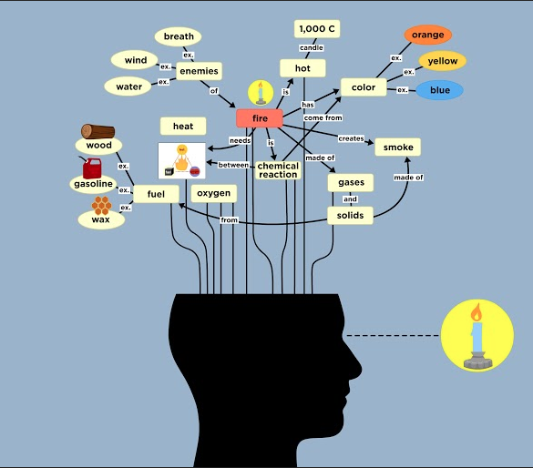 Tips For Teaching Kids To Make Concept Maps We Recommend Teaching