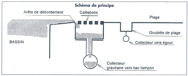 Sch ma 600 242 evacuation des eaux for Schema piscine a debordement