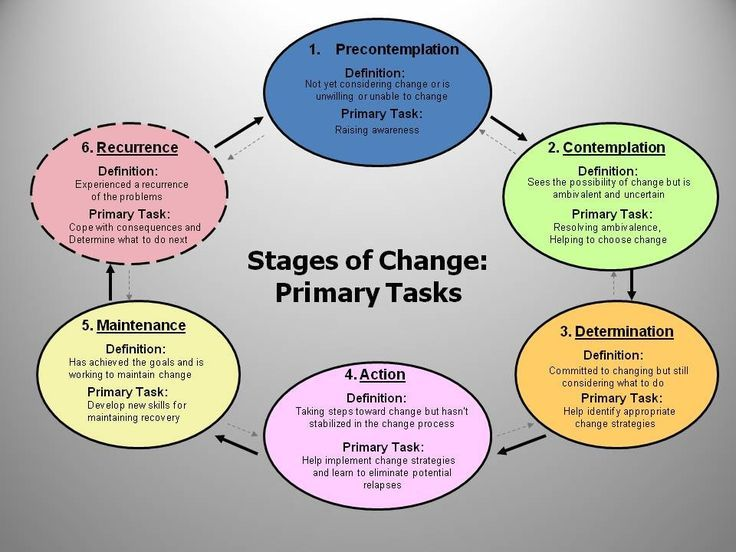 Motivational Interviewing: 6 stages change. psychology counseling ...