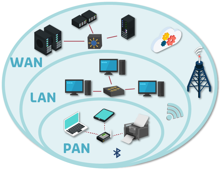 PAN, LAN, WAN | networking in 2019 | The unit