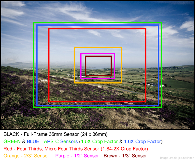 What\'s The Difference Between Full-Frame and Crop Sensors (APS-C, DX ...