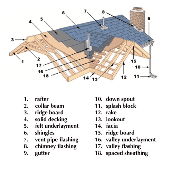 Best Components Of A Roof » Engineering Basic Building Roof 400 x 300