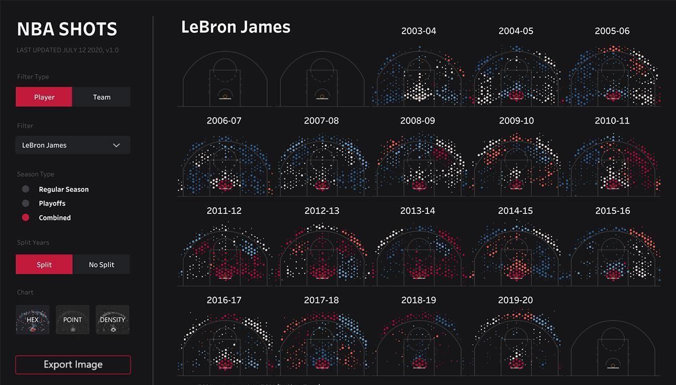 In this SportsVizSunday visualization, Zak Geis looks at