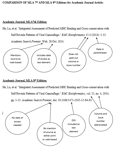 Mla 8th Edition Citation Format Tutorial Academic Journal Article How To Cite A Dissertation 8