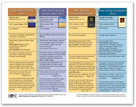 3 Things to Know When Choosing a Bible | Rose Publishing
