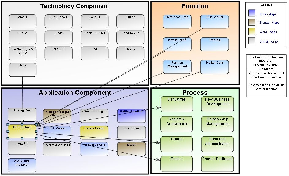 Cause-Effect Explorer Diagram in System Architect TOGAF - system architect sample resume