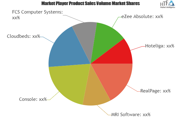 Hotel Property Management Software Market Is Booming Worldwide Realpage Mri Software Console Competitive Analysis Swot Analysis Marketing Trends