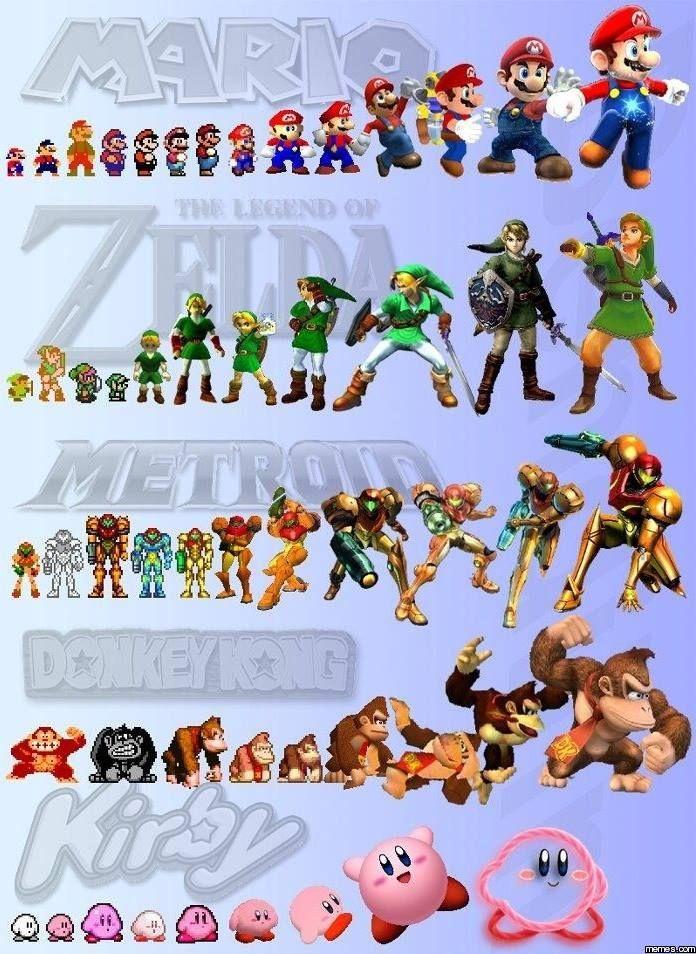 Mario, Link, Kong y Kirby a traves del tiempo!