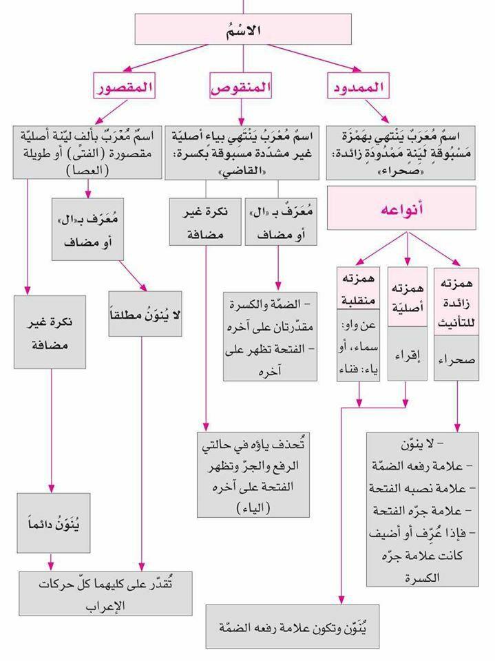 الاسم الممدود المنقوص المقصور Learn Arabic Language Learn Arabic Online Learning Arabic