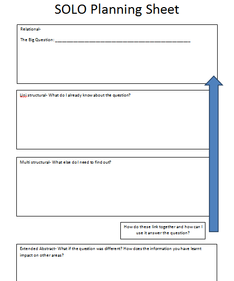 Using Learning Standards And Bloom S Taxonomy With: Using SOLO Taxonomy To Answer Extended Answer Questions- A