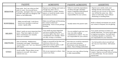 Passive aggressive and assertive communication