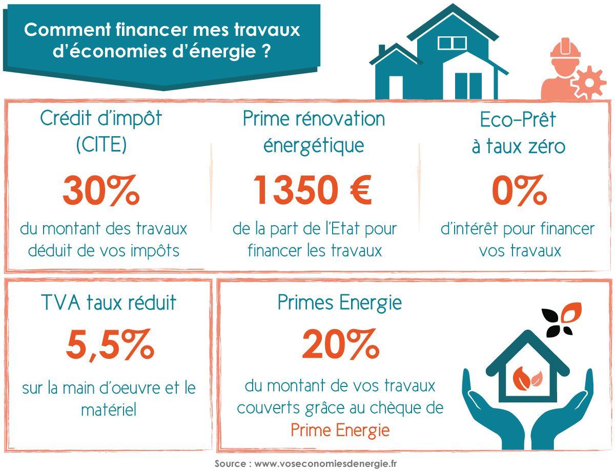 Prenez Connaissance Des Differentes Aides Financieres Pour Effectuer Vos Travaux De Renovation Energet Renovation Energetique Economies D Energie Prime Energie