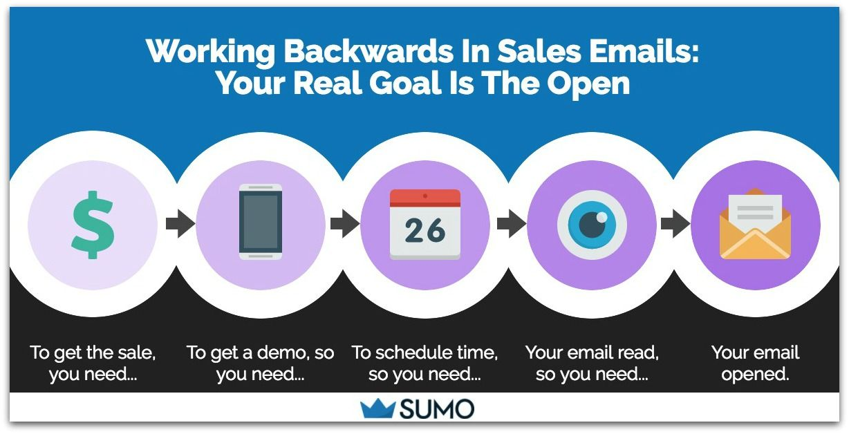 The Cold Sales Email Bible With Templates  Sumo  Social Media