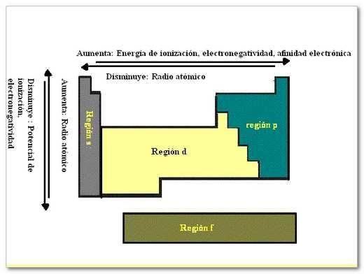 Propiedades perodica qumica total pinterest ciencia y qumica propiedades perodica urtaz Gallery