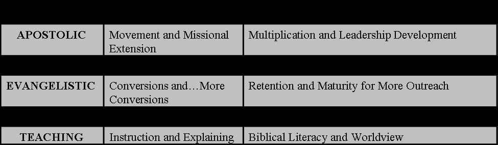 Five Fold Ministry Brief Description Leadership Development Words Teaching