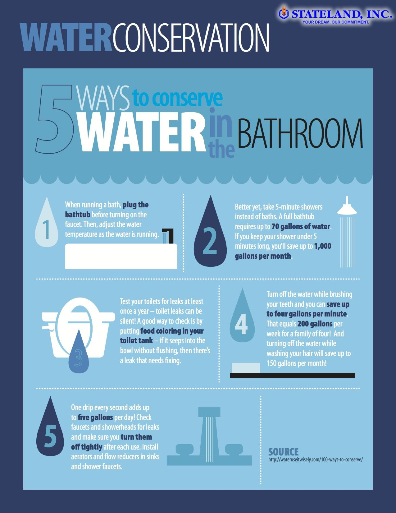 5 Ways To Conserve Water In The Bathroom Ways To Conserve Water