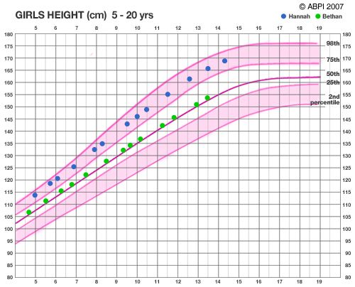 Girls Height Chart  Data    Girls Height Chart And Key
