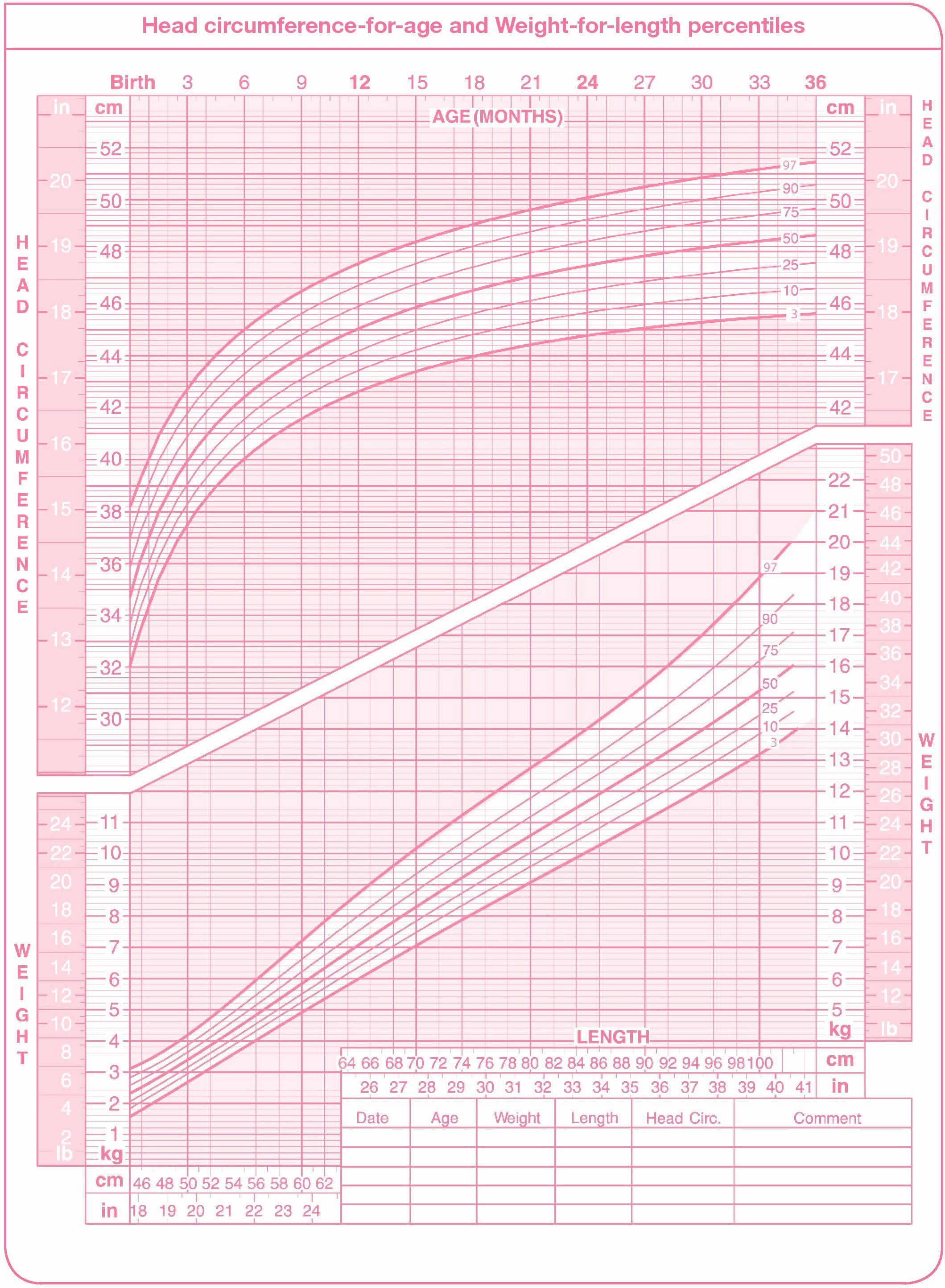 Baby Girl Growth Chart Elegant Using A Percentile Chart To Monitor Your Child S Growth Baby Girl Growth Chart Growth Chart Girl Growth Chart
