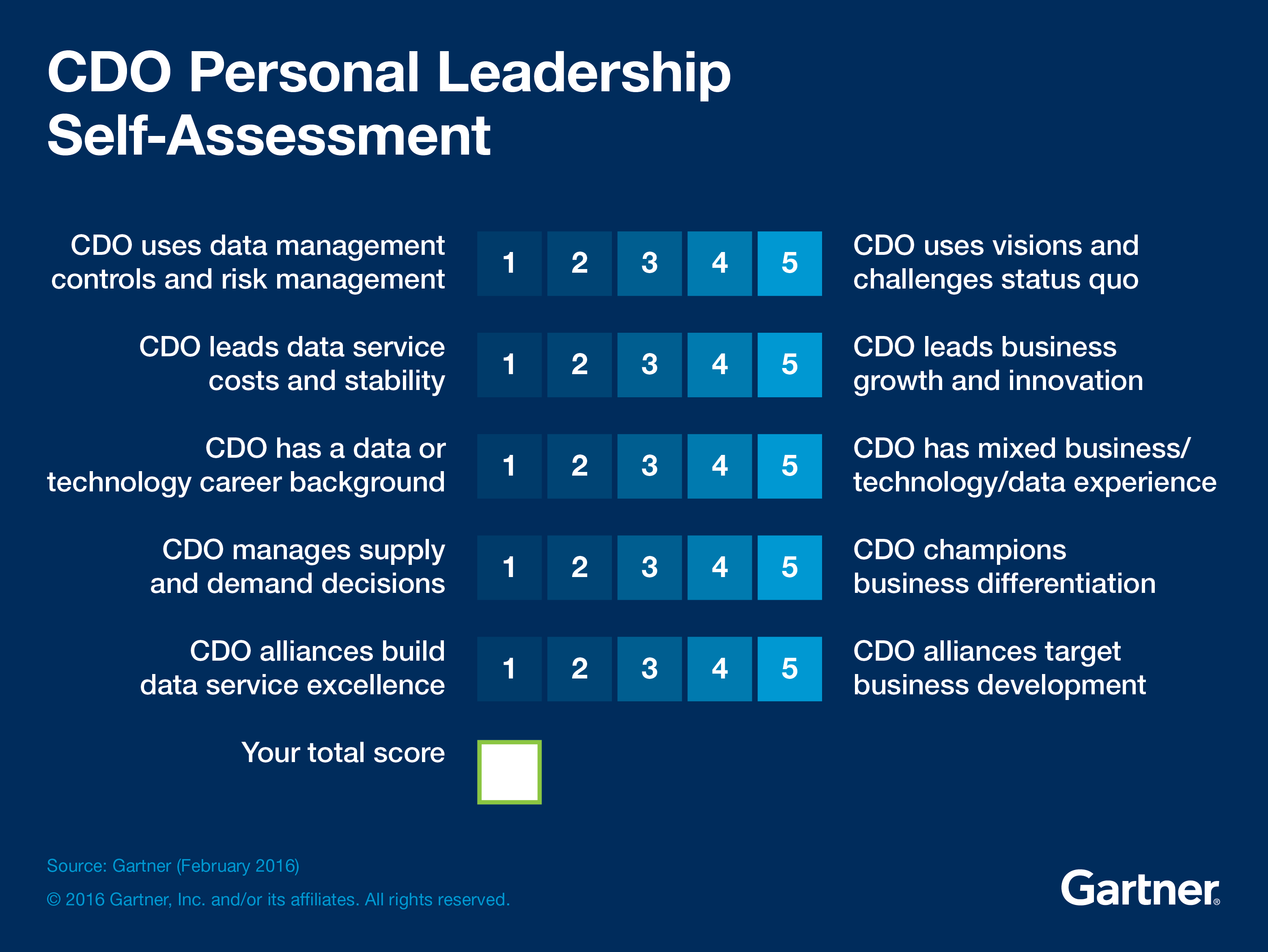 Chief Digital Officer  Cdo Personal Leadership Self Assessment