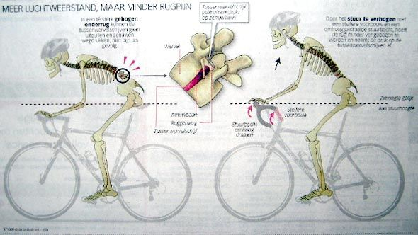 A Correct Way To Ride Bicycle Infographic Sports Ride Bicycle