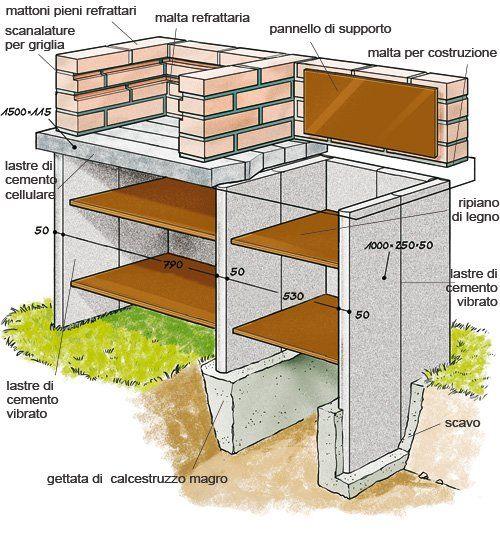Costruirsi il barbecue con blocchi di cemento cellulare e - Bracieri per esterno ...