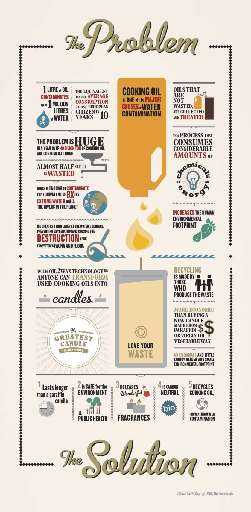 The Ecological Footprint Of Used Cooking Oils And Why The Greatest Candle Is A Wonderful Solution