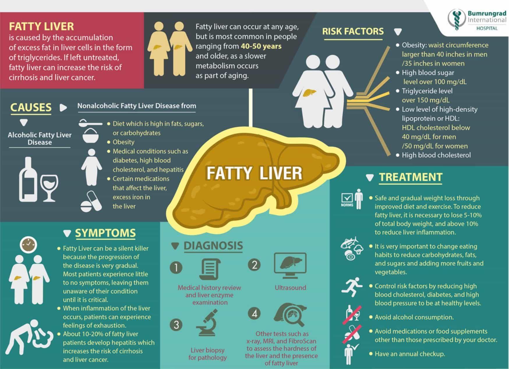 Fatty Liver Causes Symptoms And Treatments Detox Ideas