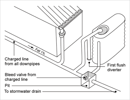 A Line Drawing Shows A Charged Line Rainwater System Rainfall From