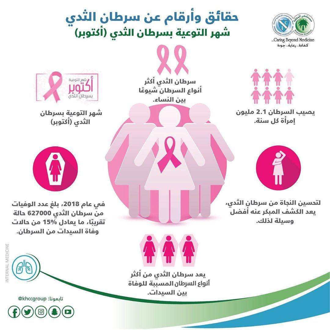حقائق وأرقام عن سرطان الثدي اكتوبر شهر التوعية بسرطان الثدي سرطان الثدي صحة مستشفى المملكة Khccgroup Health Fitness Health Map