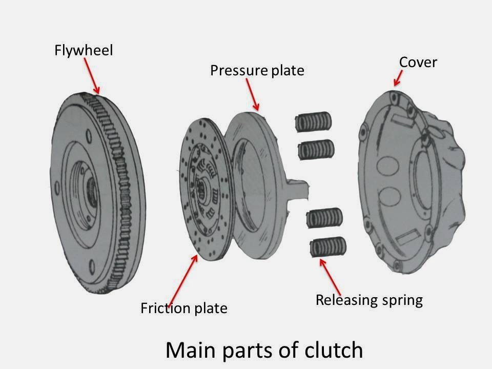 What Is Clutch In Automobile What Are Main Parts Of Clutch Clutch Automobile Flywheel