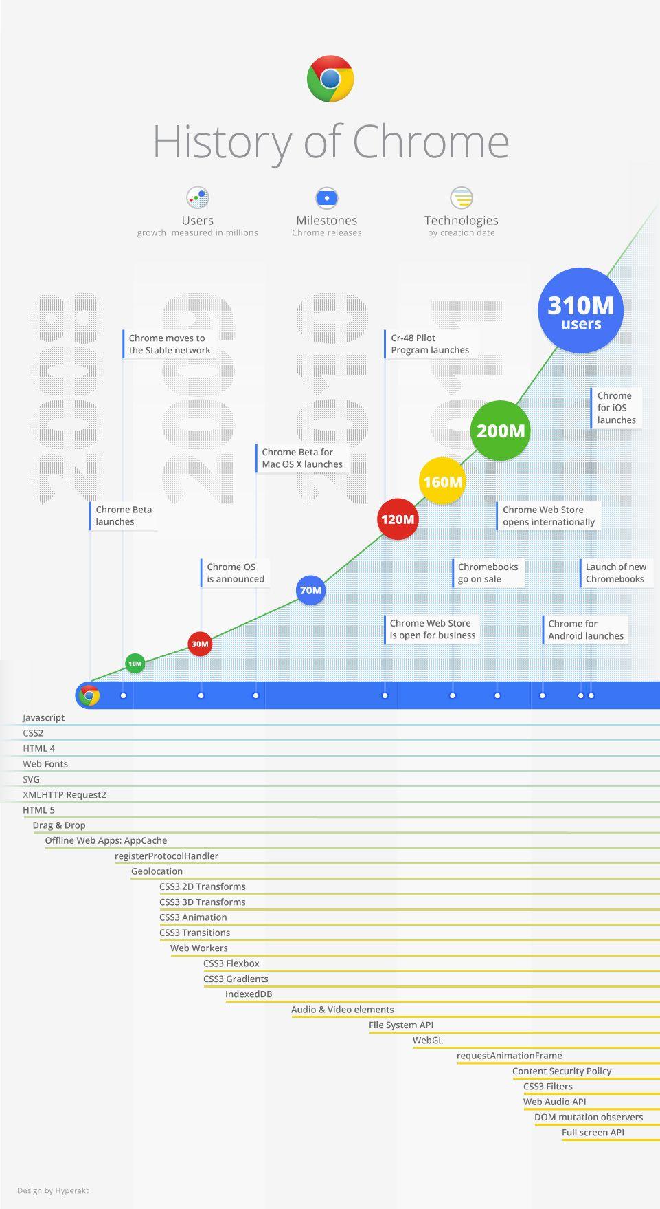 La historia del navegador Google Chrome #Infografia | My